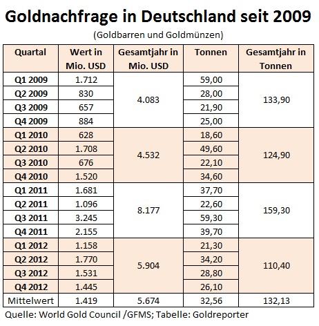 Deutsche-Goldnachfrage-seit-20091