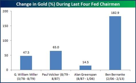 Steigerung des Goldpreises in Proz unter den letzten 4 Fed-Chefs