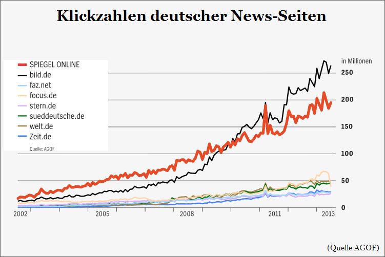 Klickzahlen deutscher News-Seiten
