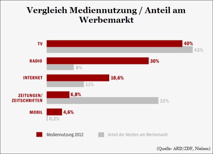 Vergleich Mediennutzung - Anteil am Werbemarkt