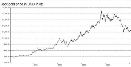 Chart Goldpreis 2004 bis 2014