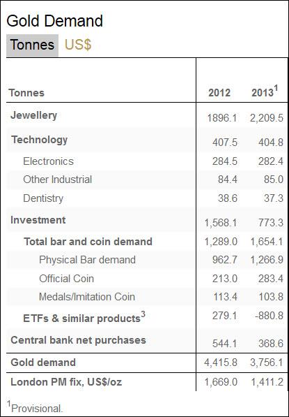 Goldnachfrage 2012-2013