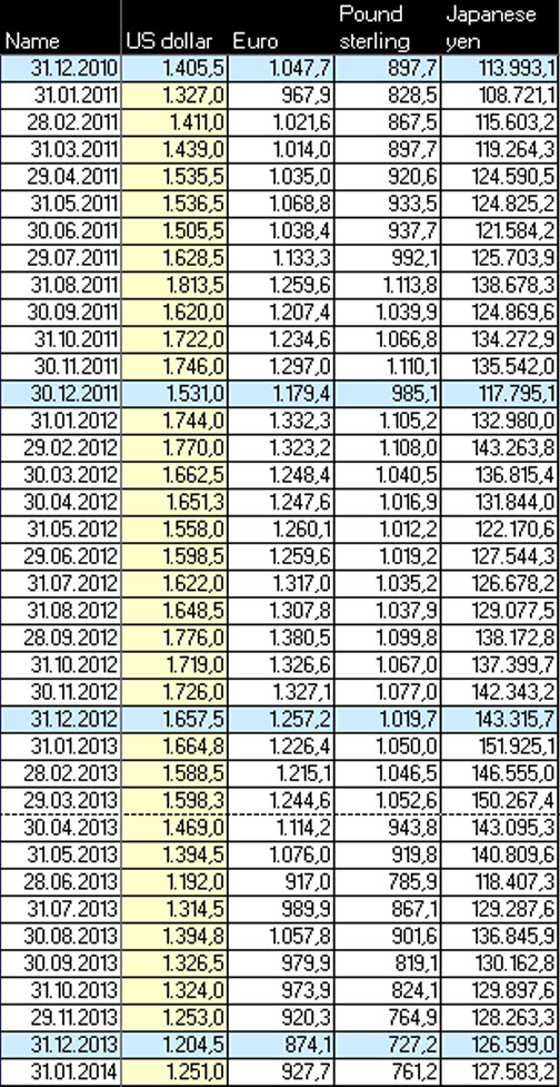 Goldpreis in den Schlüsselwährungen 2010-2013 Stand 17.2.2014
