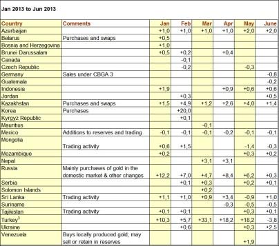Veränderungen Goldbestand Januar bis JUni 2013 weltweit