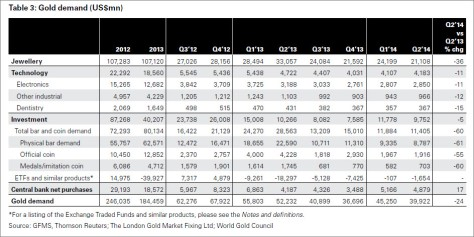 Goldnachfrage nach Sparten