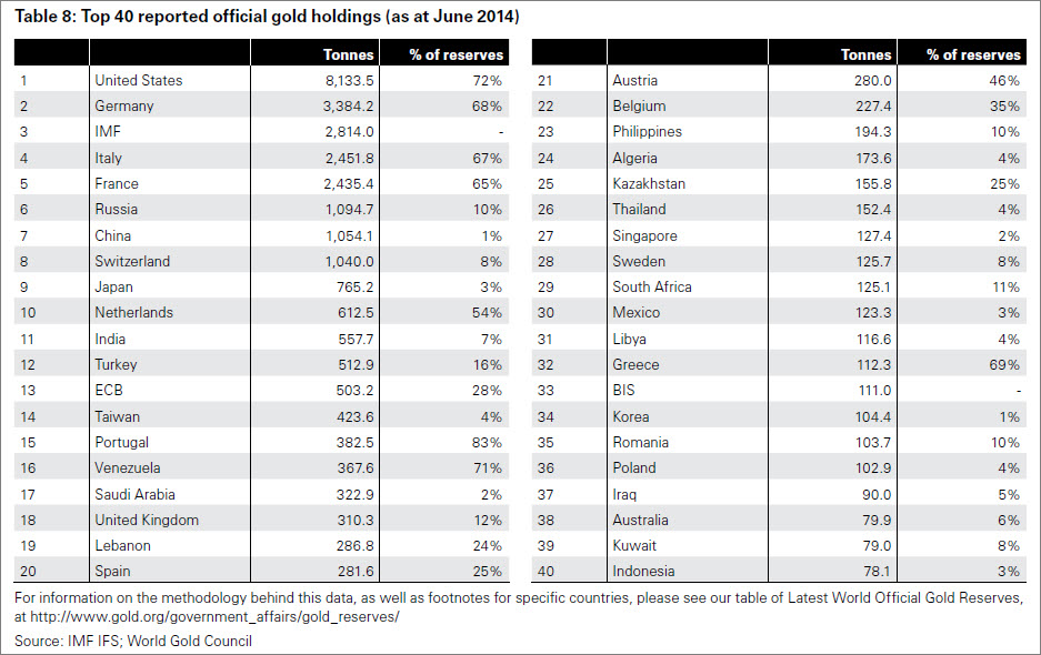 Top Gold Holdings June 2014