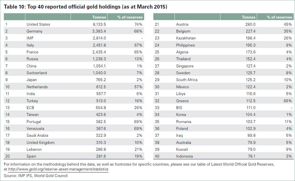 Top 40 der Gold-haltenden Staaten