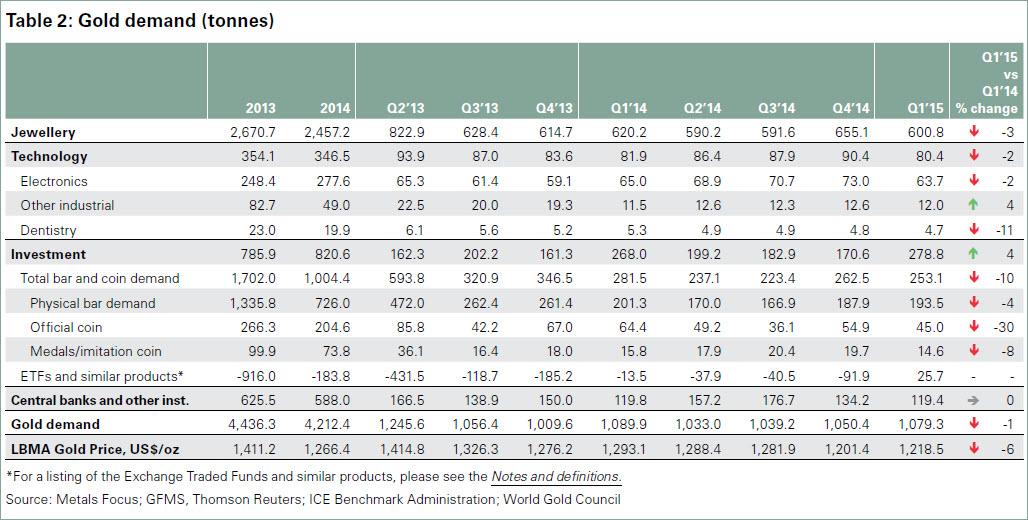Gold-Nachfrage weltweit in Tonnen